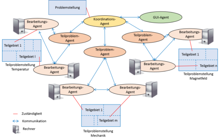 Beispielhafte Konfiguration des Softwareagentensystems zur Lösung gekoppelter Probleme mithilfe von Gebietszerlegungsverfahren