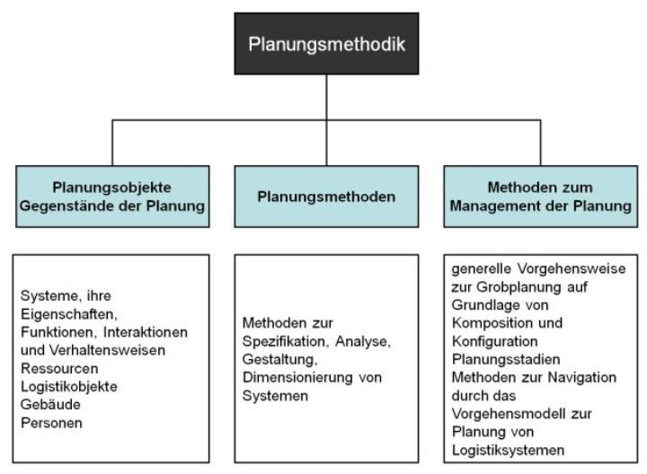 Grobplanung von Systemen der Intralogistik