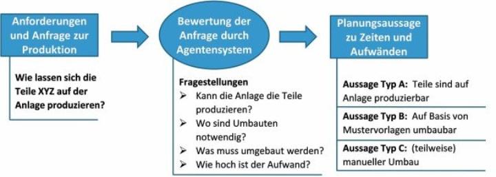 Vorgehen von FlexA bei der Produktionsplanung für Montage- und Handhabungsautomaten in der Anwendung (c)