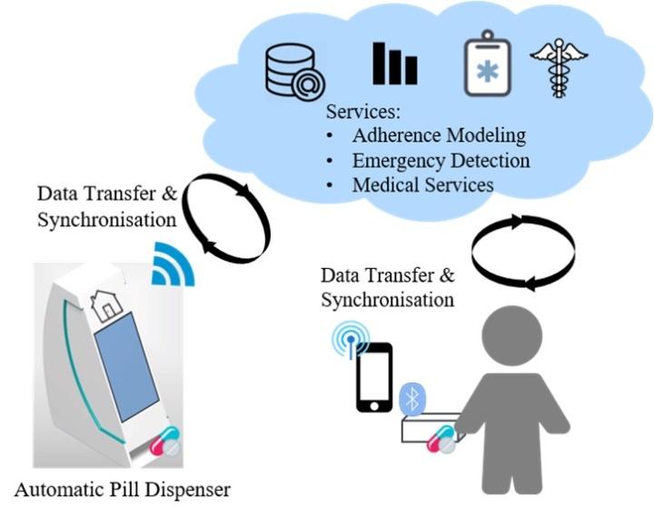 Systemüberblick mit dem stationären und mobilen Tablettendispenser sowie deren Vernetzung mit dem cloud-basierten Server (c)