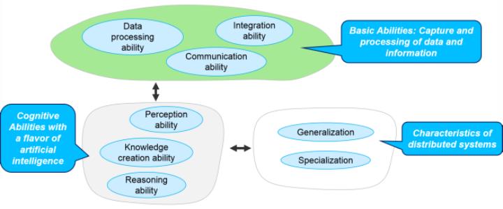 Abbildung 1: Überblick über das IAS-Fähigkeitenmodell [1] (c)