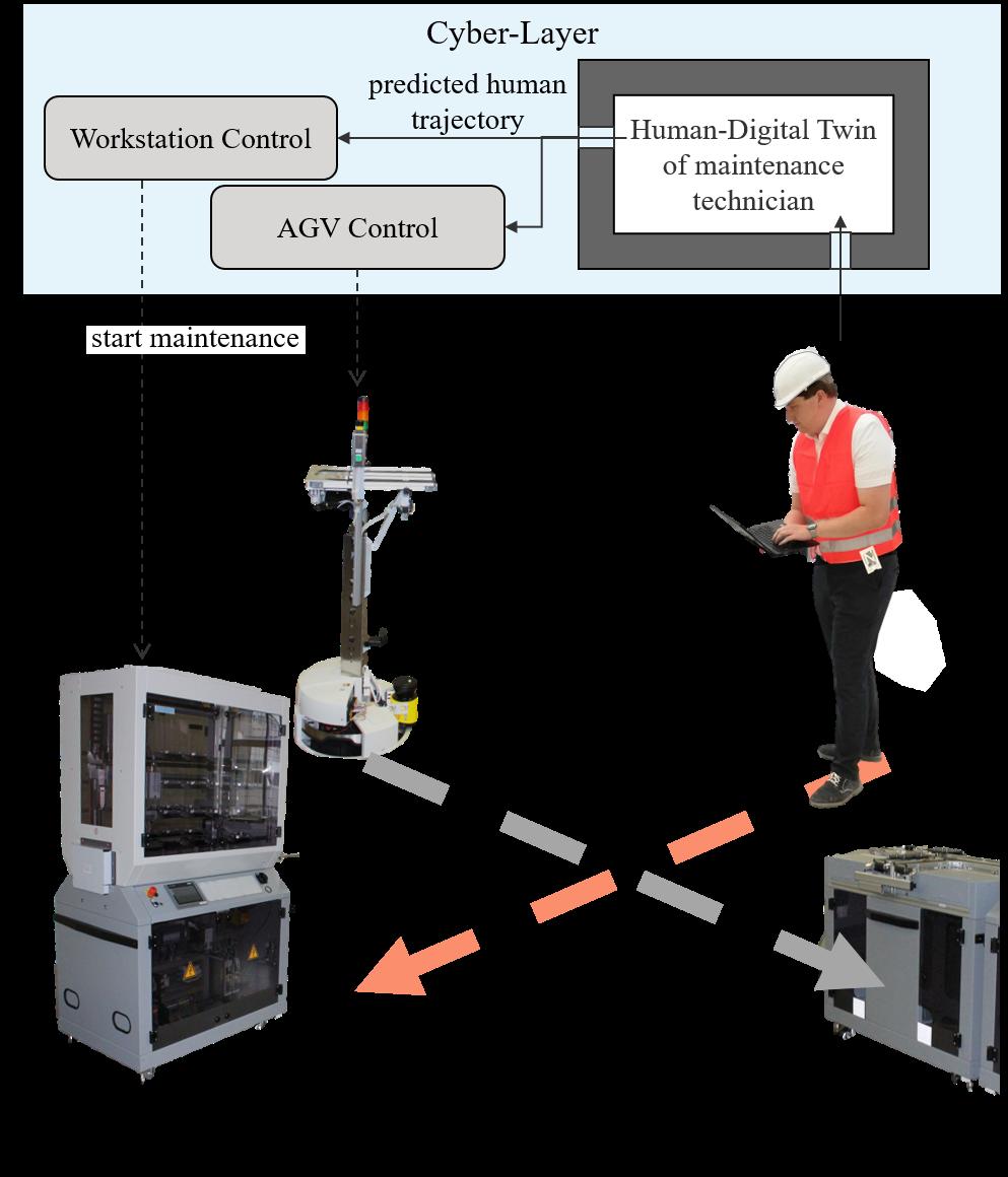 Menschliche Bewegungsvorhersage wird für vorrausschauende Automatisierungslösungen eingesetzt