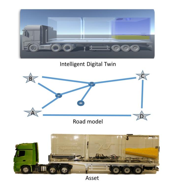 Realisierung der Architektur des Digitalen Zwillings anhand eines LKW-Modells
