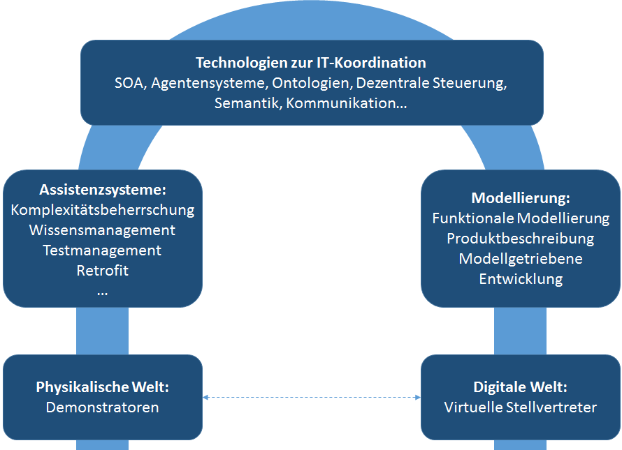 """Auszug aus dem Forschungsportfolio des IAS zu """"Industrie 4.0"""""""