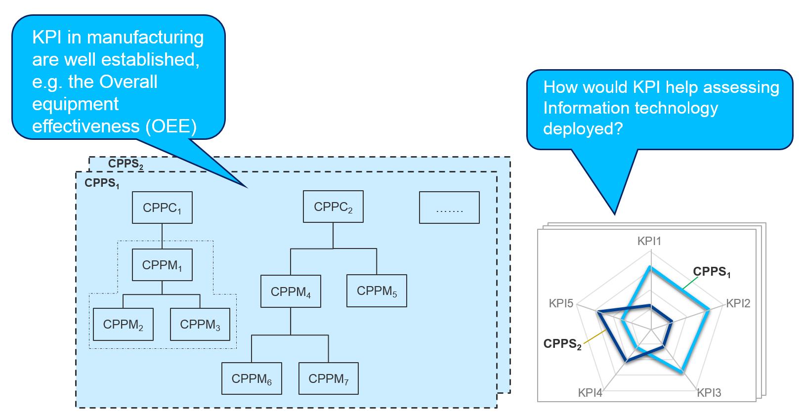 KPIs messen, wie gut eine Organisation Fortschritte bei der Erreichung von bestimmten Zielen macht.