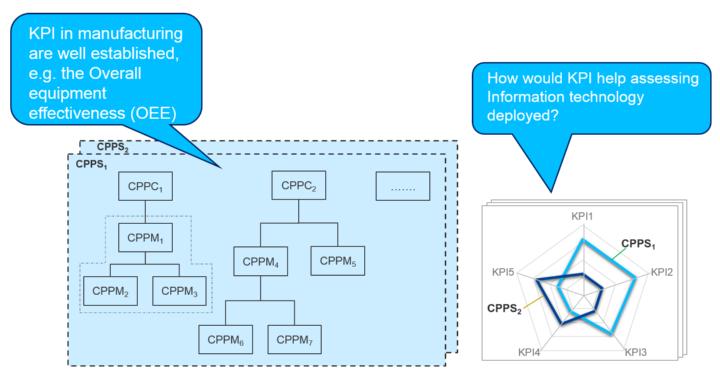 Abbildung 2: KPIs messen, wie gut eine Organisation Fortschritte bei der Erreichung von bestimmten Zielen macht. [1] (c)