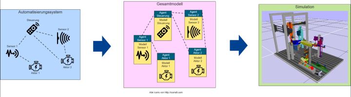 Modellierungskonzept einer Metamodell-Simulation für Automatisierungssysteme